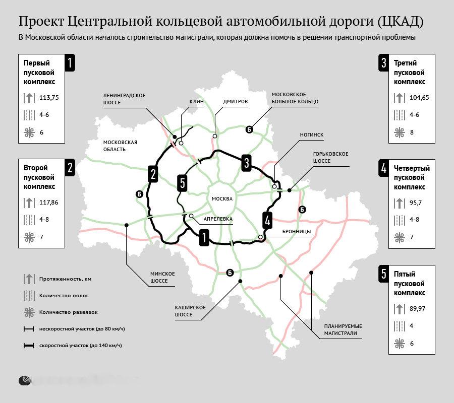Проект ЦКАД в Подмосковье